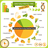 Informationen Poster Gentechnisch veränderte Lebensmittel